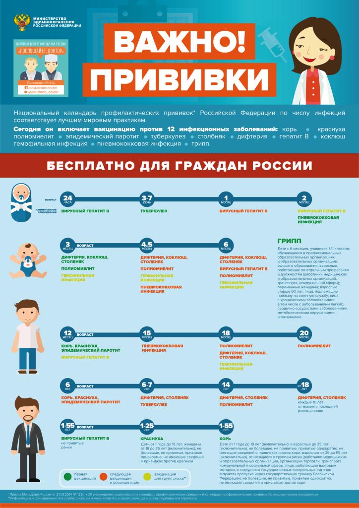 Календарь прививок в россии на 2017-2018