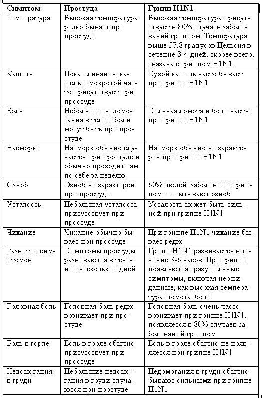 симптомы H1N1